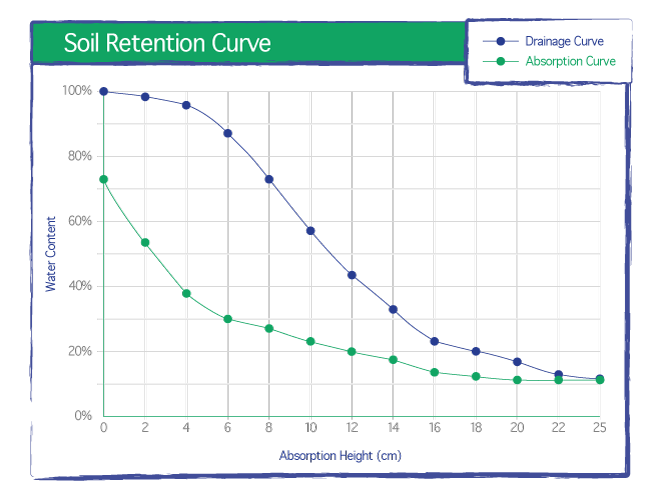 Speedgrow Green Soil Retention Curve - Stone Wool Growing Results.